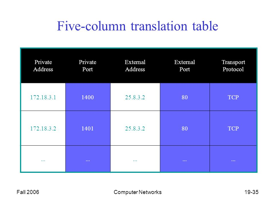 Fall 2006Computer Networks19-35 Five-column translation table Private Address Private Port External Address External Port Transport Protocol TCP TCP...