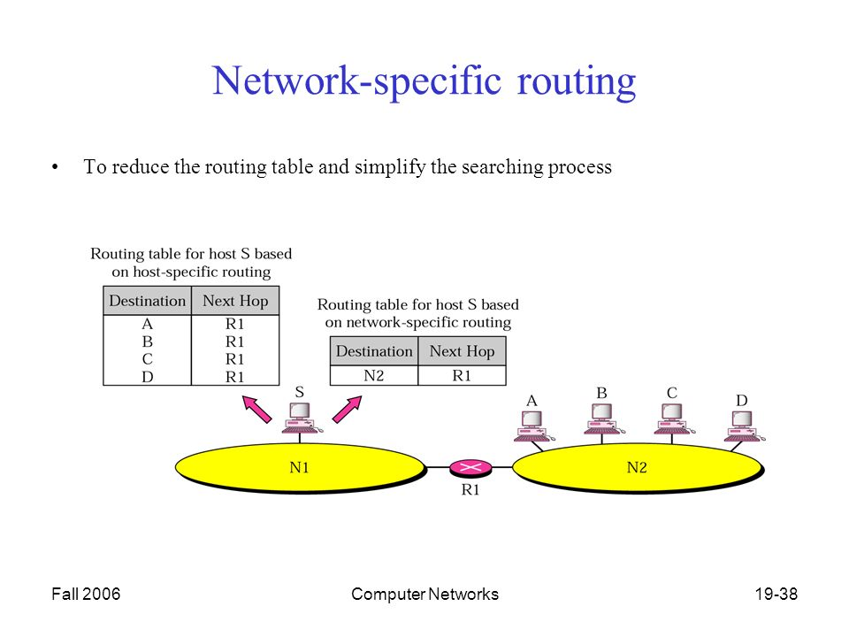 Fall 2006Computer Networks19-38 Network-specific routing To reduce the routing table and simplify the searching process
