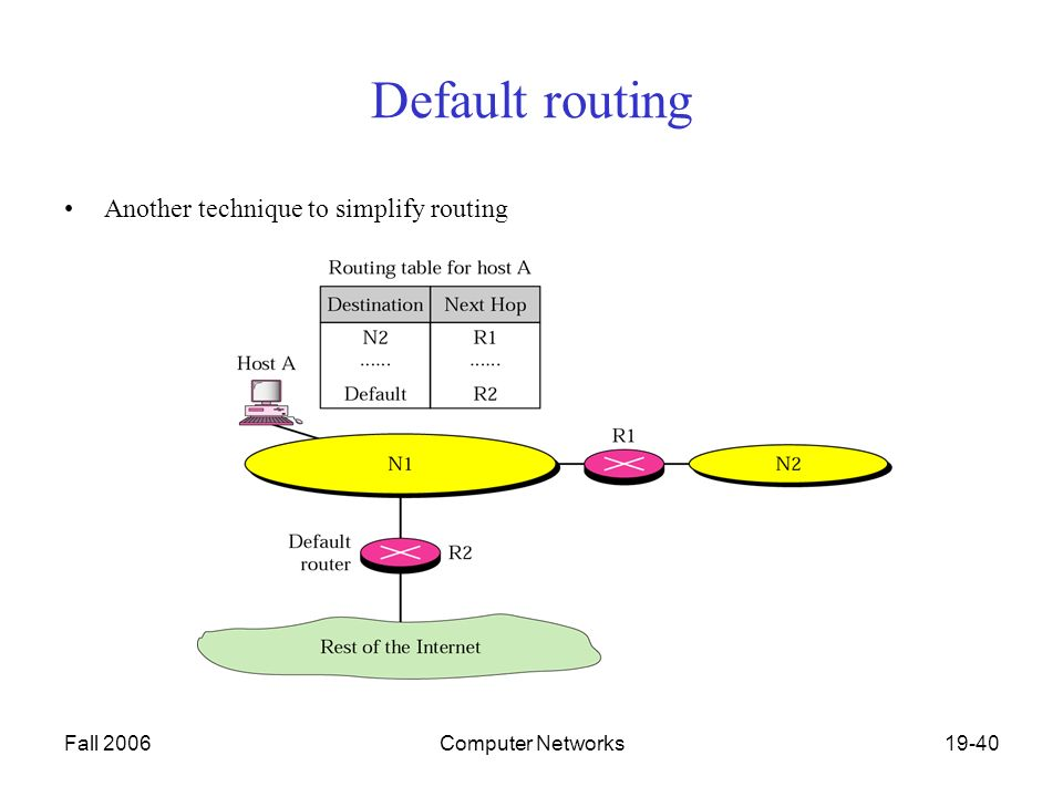 Fall 2006Computer Networks19-40 Default routing Another technique to simplify routing