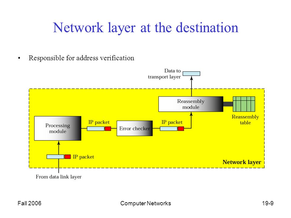 Fall 2006Computer Networks19-9 Network layer at the destination Responsible for address verification