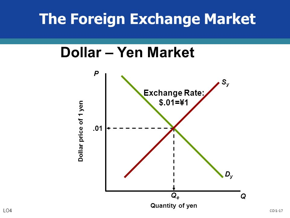 COI1-17 The Foreign Exchange Market Dollar – Yen Market P Q Quantity of yen Dollar price of 1 yen.01 QeQe DyDy SySy Exchange Rate: $.01=¥1 LO4