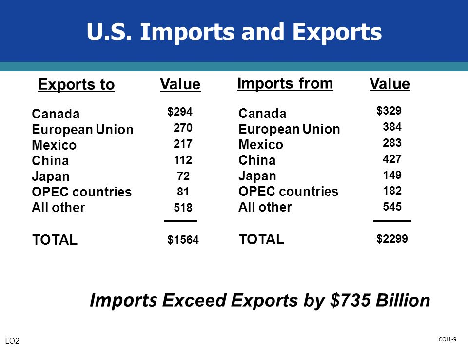 COI1-9 Canada European Union Mexico China Japan OPEC countries All other TOTAL Canada European Union Mexico China Japan OPEC countries All other TOTAL Exports to Imports from Value $ $1564 $ $2299 Imports Exceed Exports by $735 Billion U.S.