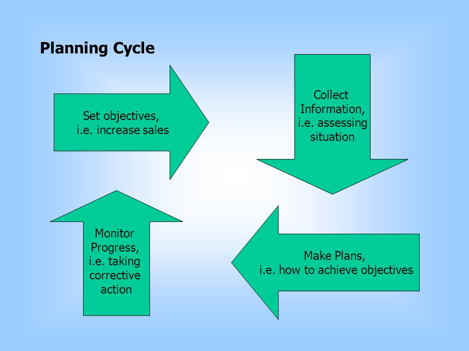 Planning Cycle Set objectives, i.e. increase sales Collect Information, i.e.