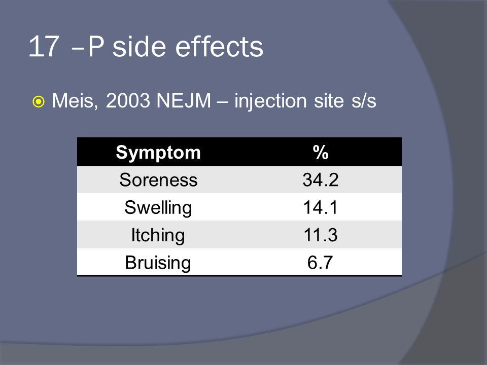 19 17 –P side effects  Meis, 2003 NEJM – injection site s/s Symptom%  Soreness34.2 Swelling14.1 Itching11.3 Bruising6.7