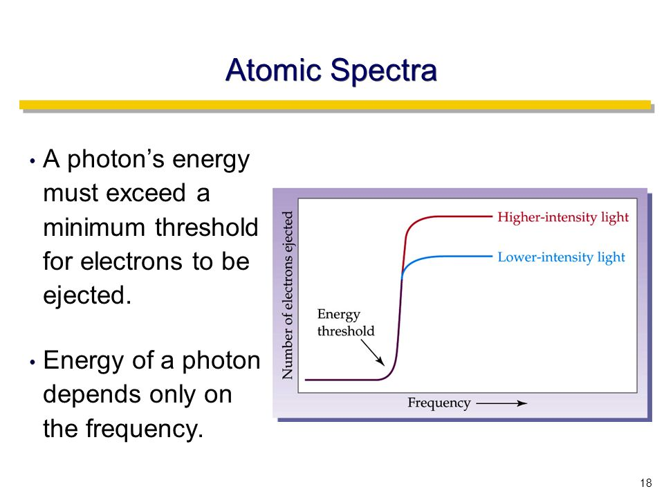18 Atomic Spectra A photon's energy must exceed a minimum threshold for electrons to be ejected.