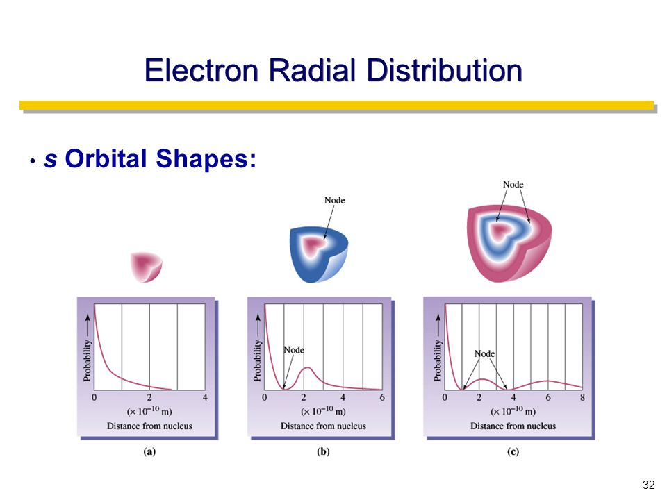 32 Electron Radial Distribution s Orbital Shapes: