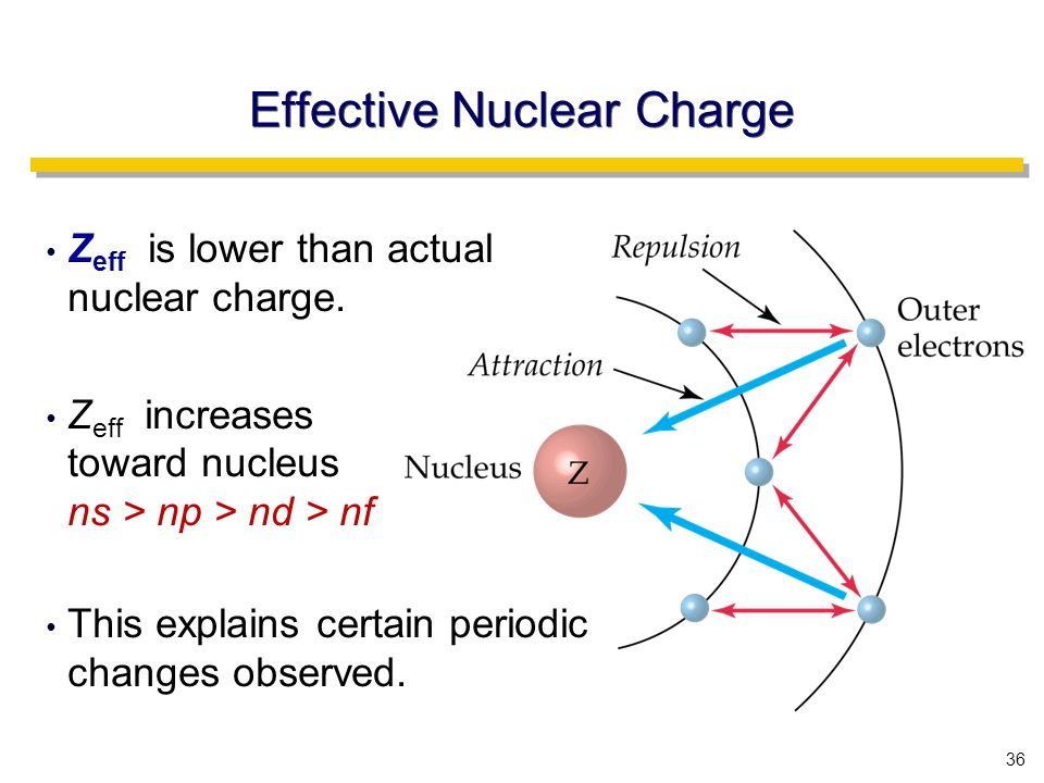 36 Effective Nuclear Charge Z eff is lower than actual nuclear charge.