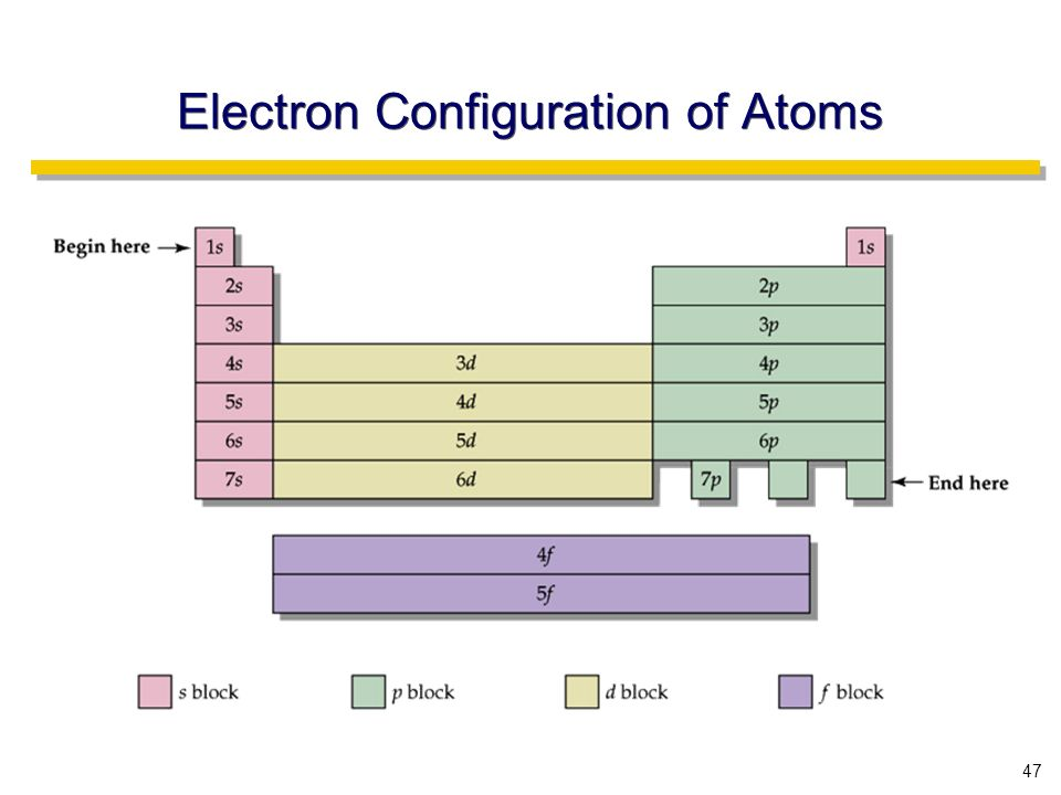 47 Electron Configuration of Atoms