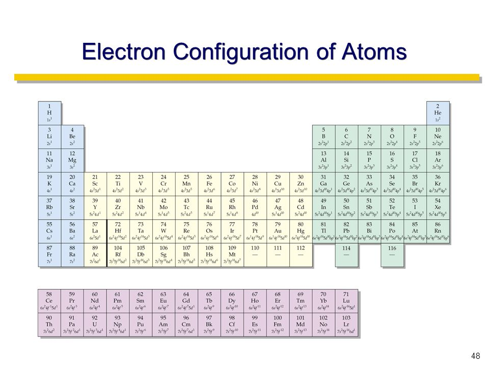 48 Electron Configuration of Atoms