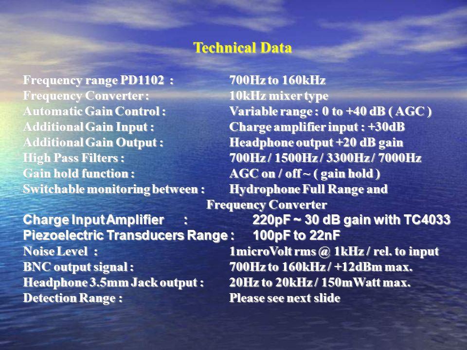 Long Range Pinger Detector PD1102 This presentation