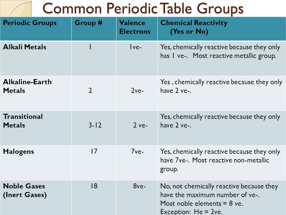 Periodic table trends periodic table trends objectives i can common periodic table groups common periodic table groups periodic groupsgroup valence electrons chemical reactivity urtaz Gallery