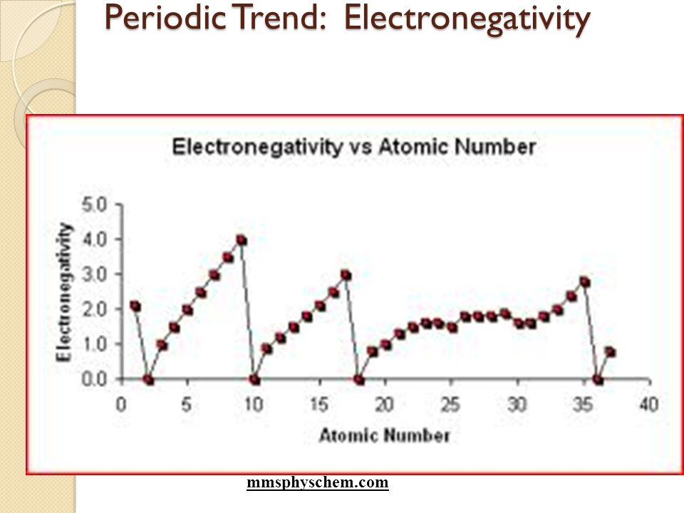 Periodic Table Trends Objectives I Can. 57 Periodic Trend Electronegativity Mmsphyschem. Worksheet. Periodic Trends Electronegativity Worksheet Answers At Clickcart.co