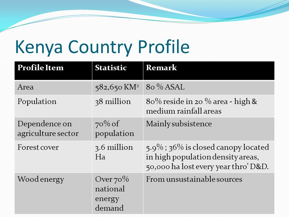 Kenya Country Profile Profile ItemStatisticRemark Area582,650 KM 2 80 % ASAL Population38 million80% reside in 20 % area - high & medium rainfall areas Dependence on agriculture sector 70% of population Mainly subsistence Forest cover3.6 million Ha 5.9% ; 36% is closed canopy located in high population density areas, 50,000 ha lost every year thro' D&D.