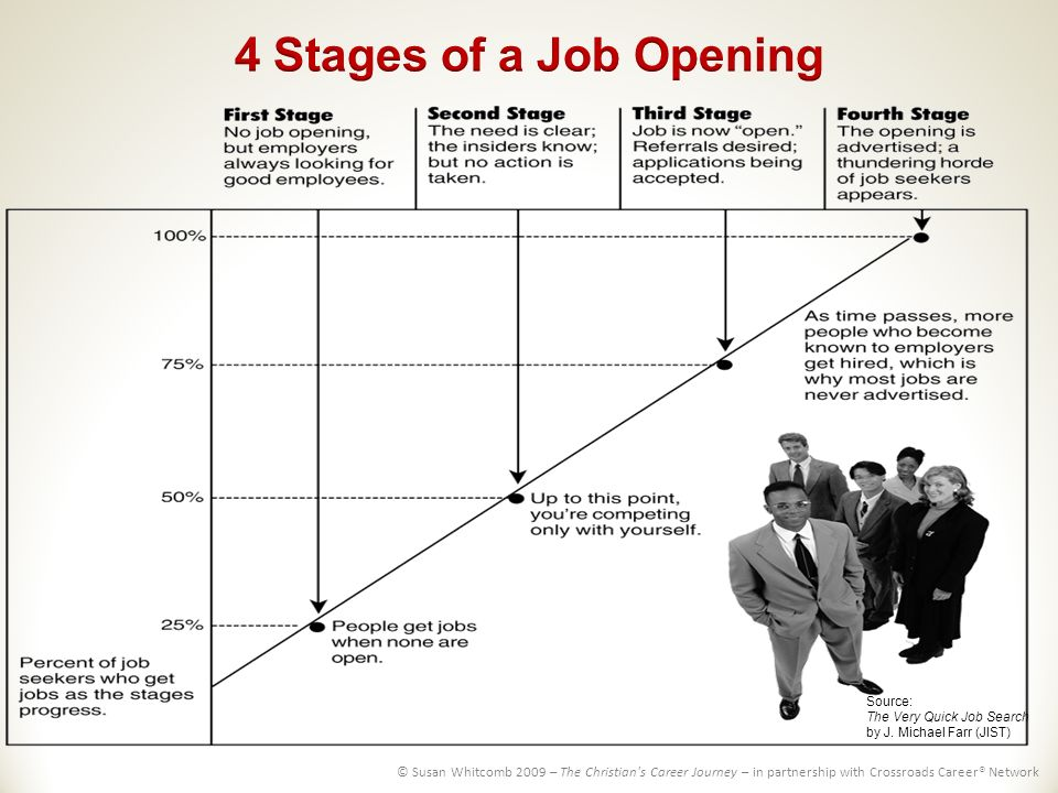 crossroadscareerorg source the very quick job search by j