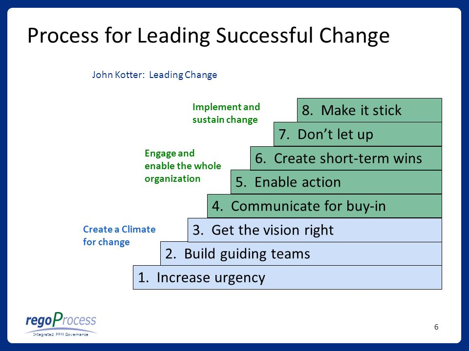 6 Integrated PPM Governance Process for Leading Successful Change 1.