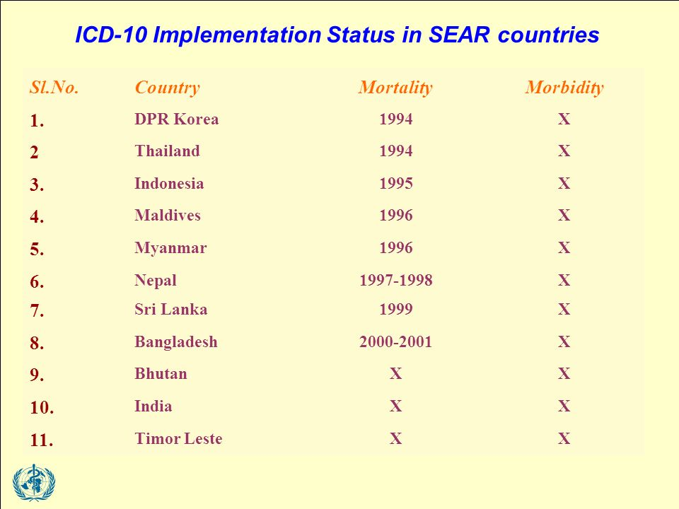 ICD-10 Implementation Status in SEAR countries Sl.No.CountryMortalityMorbidity 1.