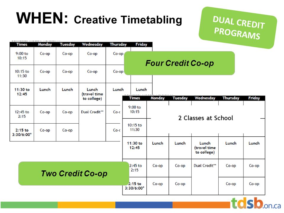 WHEN: Creative Timetabling DUAL CREDIT PROGRAMS Your timetable could look like one of these… Four Credit Co-op 2 Classes at School Two Credit Co-op