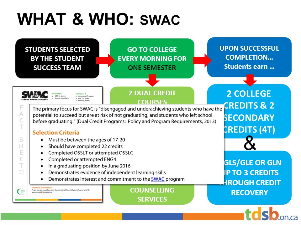 WHAT & WHO: SWAC 2 COLLEGE CREDITS & 2 SECONDARY CREDITS (4T) GO TO COLLEGE EVERY MORNING FOR ONE SEMESTER STUDENTS SELECTED BY THE STUDENT SUCCESS TEAM UPON SUCCESSFUL COMPLETION… Students earn … 2 DUAL CREDIT COURSES GLS/GLE OR GLN CREDIT RECOVERY FREE METROPASS COLLEGE PHOTO ID ACCESS TO GYM SUPPLIES/TEXTBOOKS COUNSELLING SERVICES 1 GLS/GLE OR GLN UP TO 3 CREDITS THROUGH CREDIT RECOVERY &