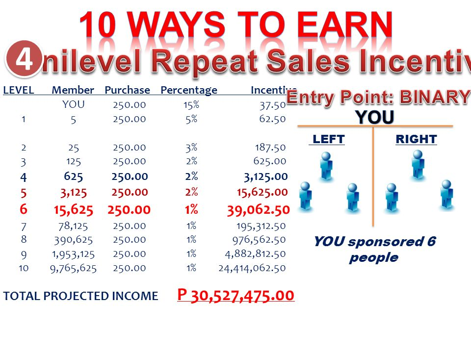4 4 LEVEL Member Purchase Percentage Incentive YOU % % % % %3, , %15, , %39, , %195, , %976, ,953, %4,882, ,765, %24,414, TOTAL PROJECTED INCOME P 30,527, LEFTRIGHT YOU sponsored 6 people