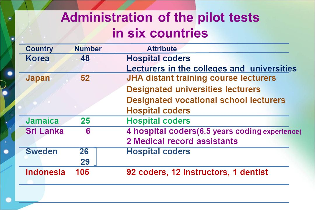 Administration of the pilot tests in six countries Country Number Attribute Korea 48 Hospital coders Lecturers in the colleges and universities Japan 52 JHA distant training course lecturers Designated universities lecturers Designated vocational school lecturers Hospital coders Jamaica 25 Hospital coders Sri Lanka 6 4 hospital coders( 6.5 years coding experience) 2 Medical record assistants Sweden 26 Hospital coders 29 Indonesia coders, 12 instructors, 1 dentist
