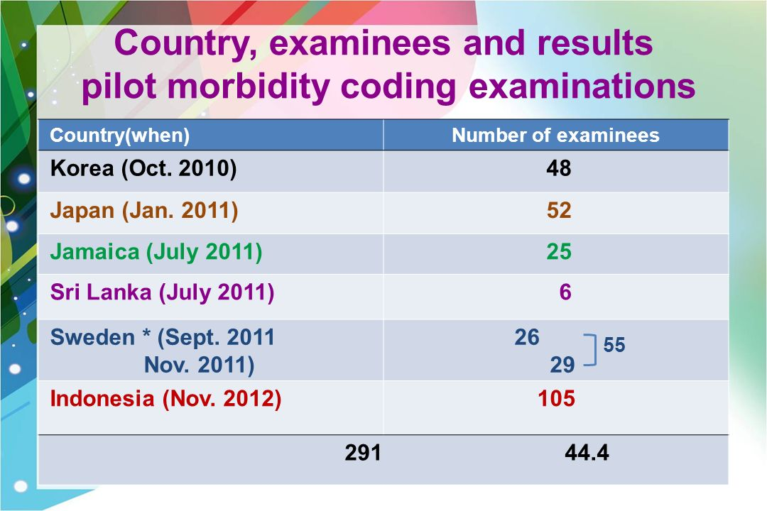 Country, examinees and results pilot morbidity coding examinations Country(when)Number of examinees Korea (Oct.
