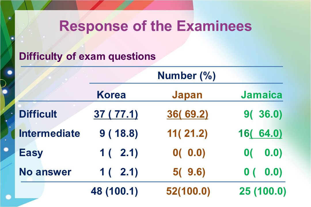 Response of the Examinees Difficulty of exam questions Number (%) Korea Japan Jamaica Difficult 37 ( 77.1) 36( 69.2) 9( 36.0) Intermediate 9 ( 18.8) 11( 21.2) 16( 64.0) Easy 1 ( 2.1) 0( 0.0) 0( 0.0) No answer 1 ( 2.1) 5( 9.6) 0 ( 0.0) 48 (100.1) 52(100.0) 25 (100.0)