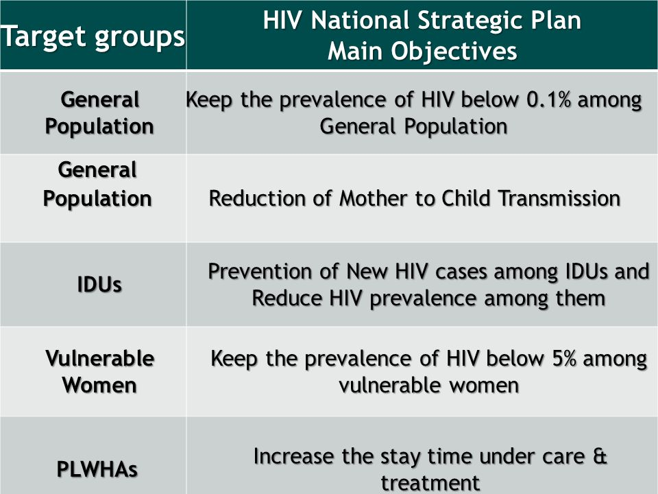 Target groups HIV National Strategic Plan Main Objectives Main Objectives General Population Keep the prevalence of HIV below 0.1% among General Population General Population Reduction of Mother to Child Transmission IDUs Prevention of New HIV cases among IDUs and Reduce HIV prevalence among them Vulnerable Women Keep the prevalence of HIV below 5% among vulnerable women PLWHAs Increase the stay time under care & treatment