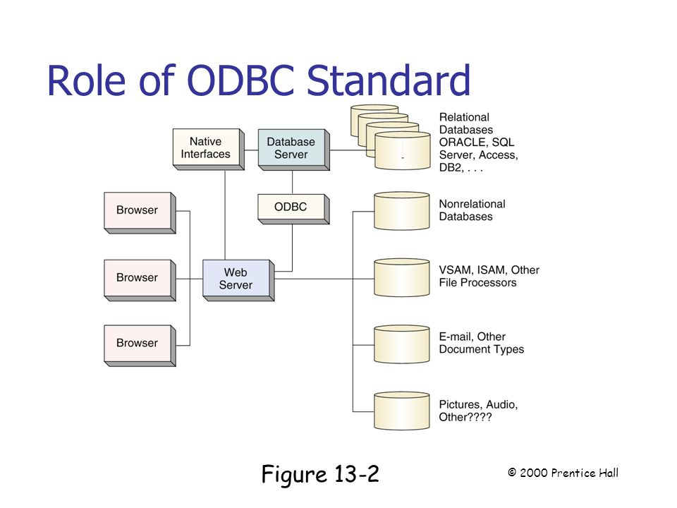 Role of ODBC Standard Page 340 Figure 13-2 © 2000 Prentice Hall