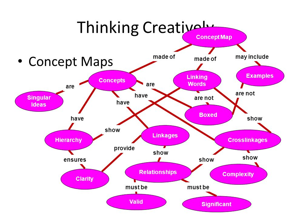 Concept Maps. Thinking Creatively Concept Maps Concept Map