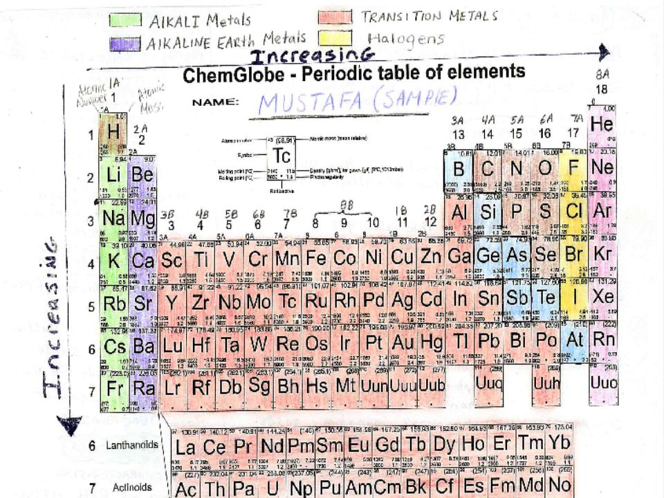 Periodic table activity ppt video online download download ppt periodic table activity urtaz Images