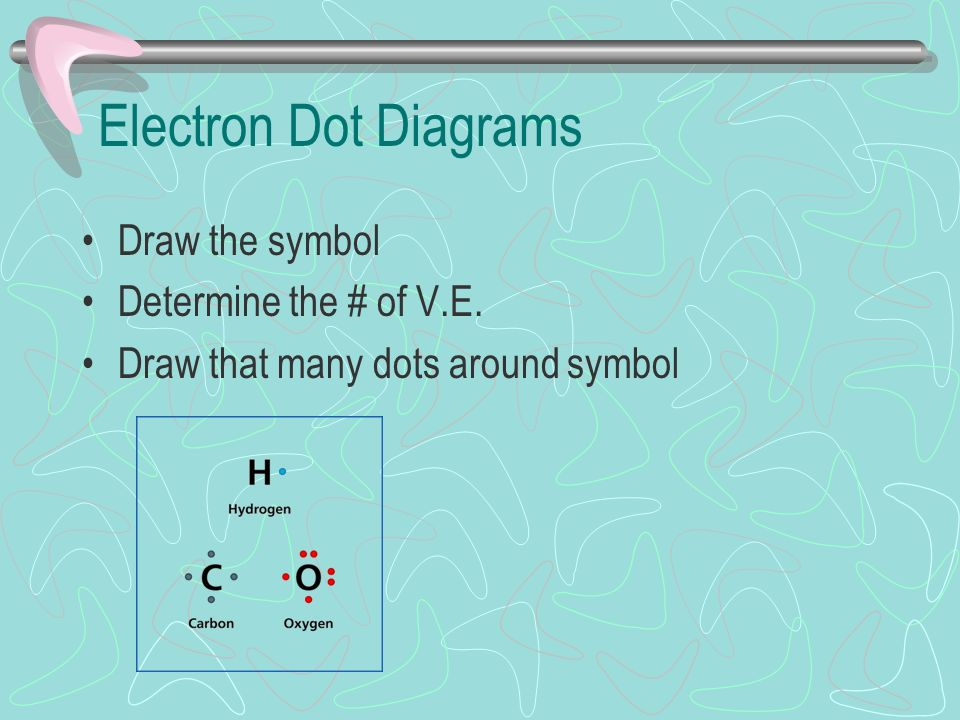Electron Dot Diagrams Draw the symbol Determine the # of V.E. Draw that many dots around symbol