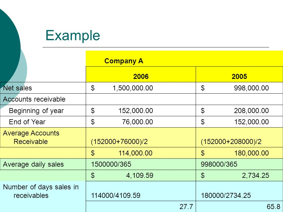 Example Company A Net sales $ 1,500, $ 998, Accounts receivable Beginning of year $ 152, $ 208, End of Year $ 76, $ 152, Average Accounts Receivable ( )/2 ( )/2 $ 114, $ 180, Average daily sales / /365 $ 4, $ 2, Number of days sales in receivables / /
