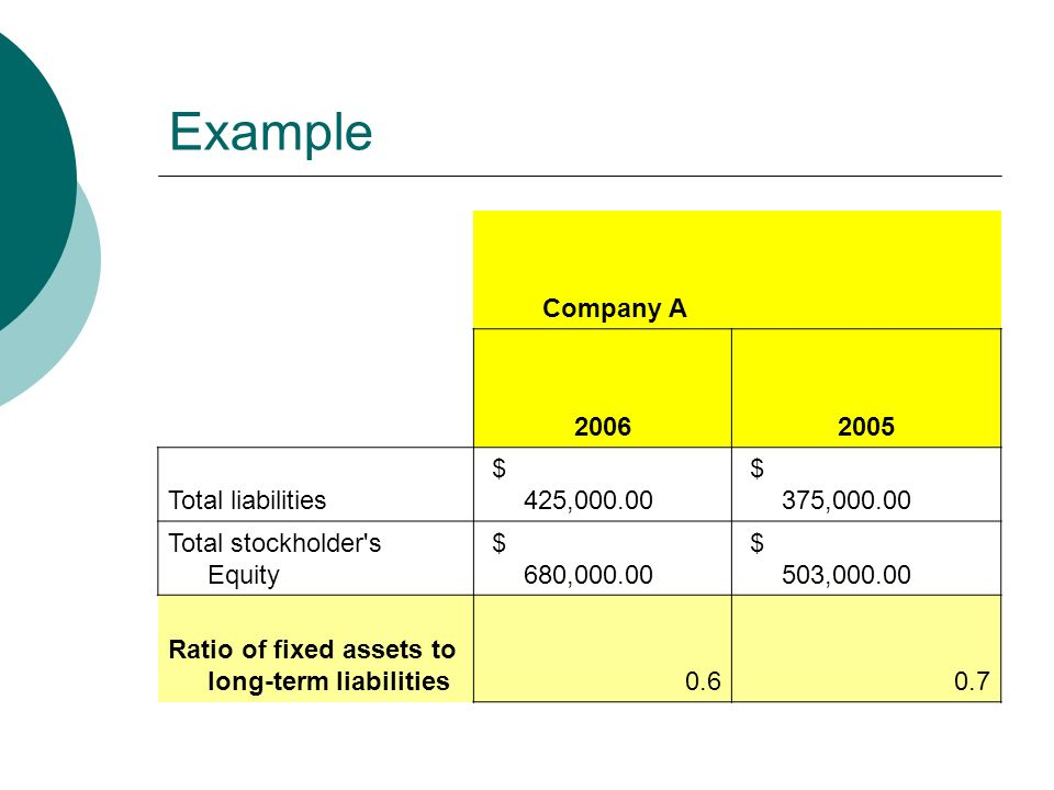 Example Company A Total liabilities $ 425, $ 375, Total stockholder s Equity $ 680, $ 503, Ratio of fixed assets to long-term liabilities0.60.7