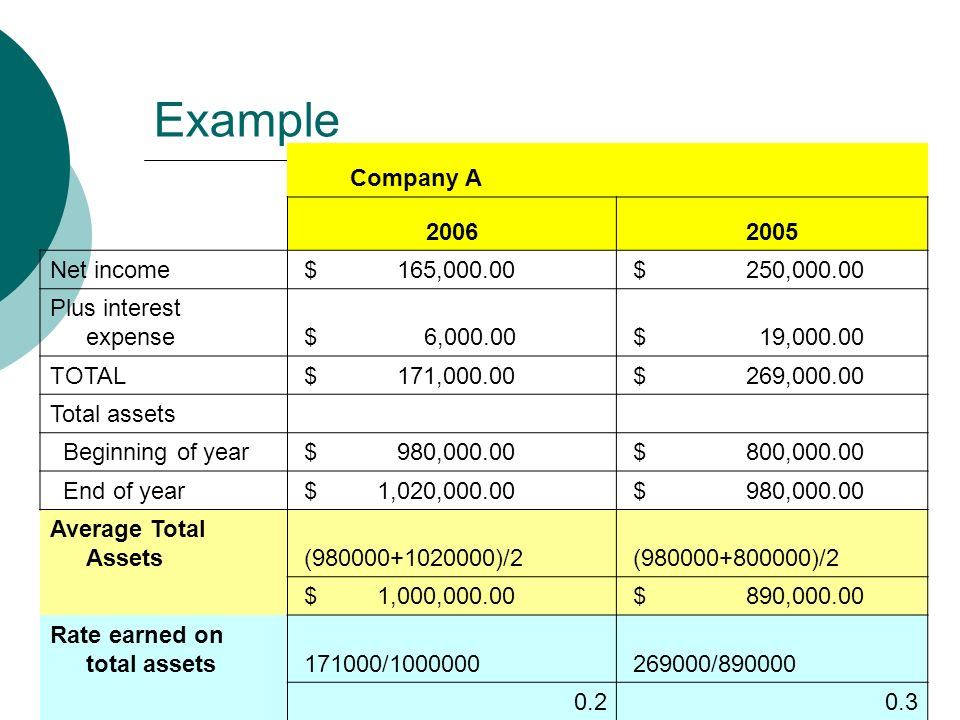 Example Company A Net income $ 165, $ 250, Plus interest expense $ 6, $ 19, TOTAL $ 171, $ 269, Total assets Beginning of year $ 980, $ 800, End of year $ 1,020, $ 980, Average Total Assets ( )/2 ( )/2 $ 1,000, $ 890, Rate earned on total assets / /