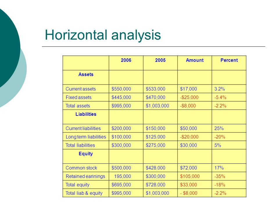 Horizontal analysis AmountPercent Assets Current assets$550,000$533,000$17,0003.2% Fixed assets$445,000$470,000-$25, % Total assets$995,000$1,003,000-$8, % Liabilities Current liabilities$200,000$150,000$50,00025% Long term liabilities$100,000$125,000-$20,000-20% Total liabilities$300,000$275,000$30,0005% Equity Common stock$500,000$428,000$72,00017% Retained earinings 195,000$300,000$105,000-35% Total equity$695,000$728,000$33,000-18% Total liab & equity$995,000$1,003,000- $8, %