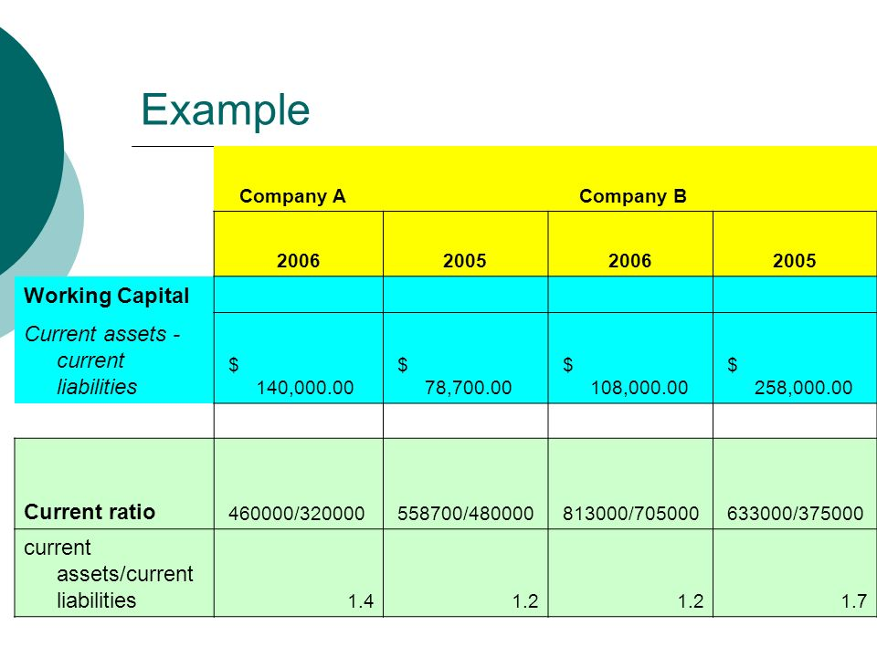 Example Company A Company B Working Capital Current assets - current liabilities $ 140, $ 78, $ 108, $ 258, Current ratio / / / / current assets/current liabilities