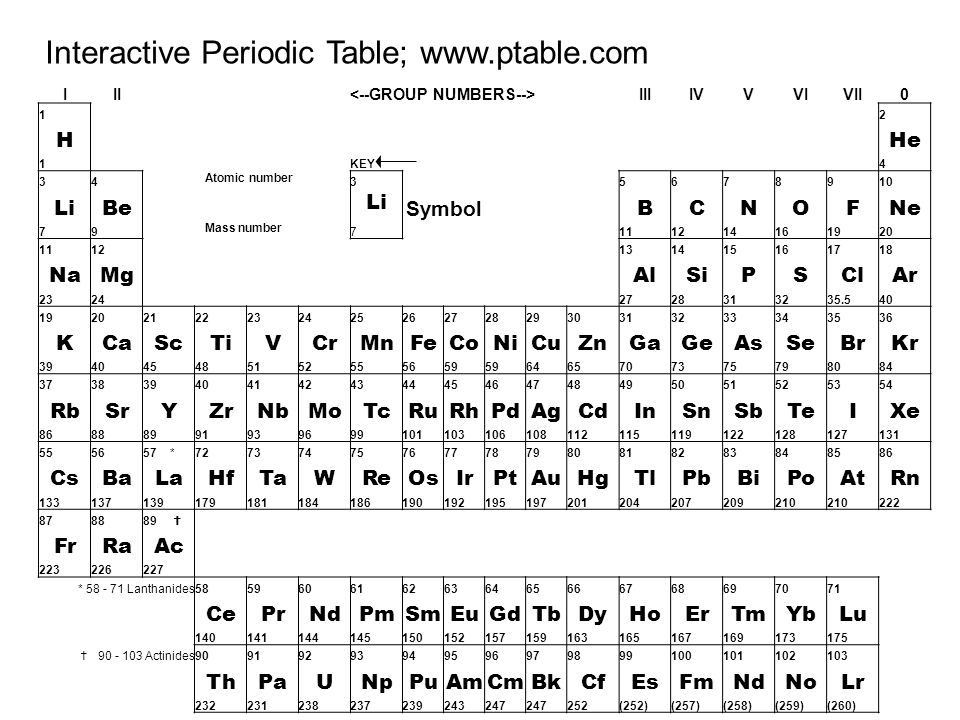 The Periodic Table Physical Science Grade 10 K Warne Ppt Download