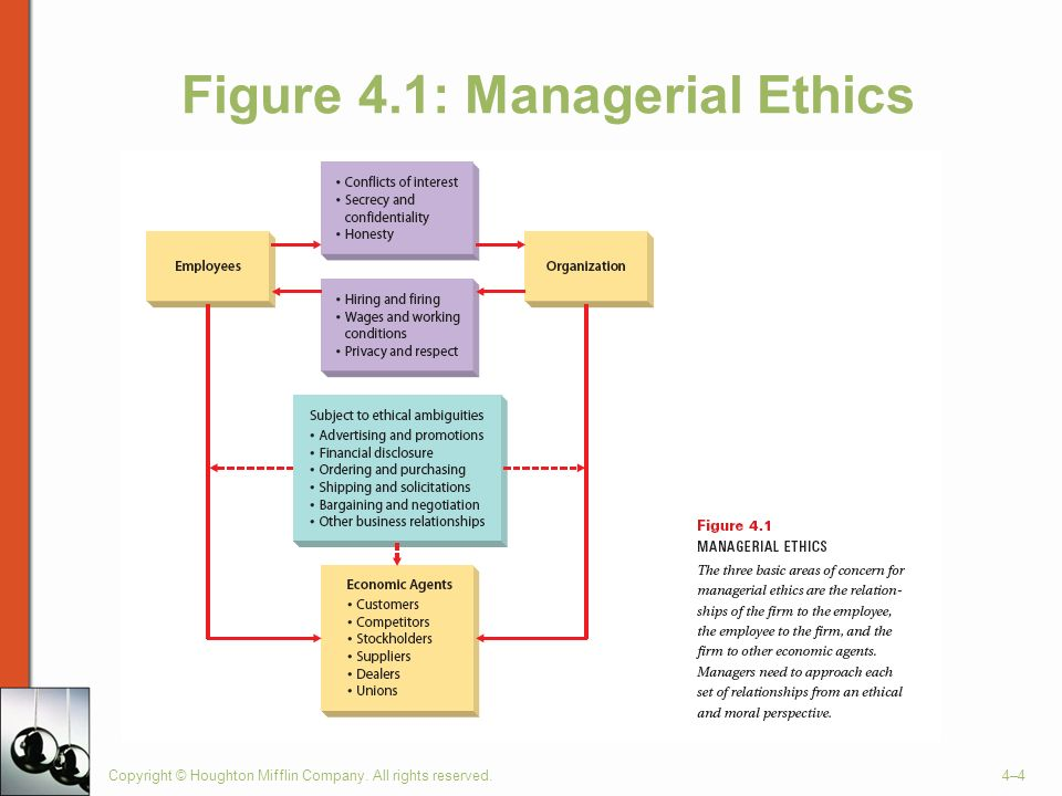 Copyright © Houghton Mifflin Company. All rights reserved.4–4 Figure 4.1: Managerial Ethics