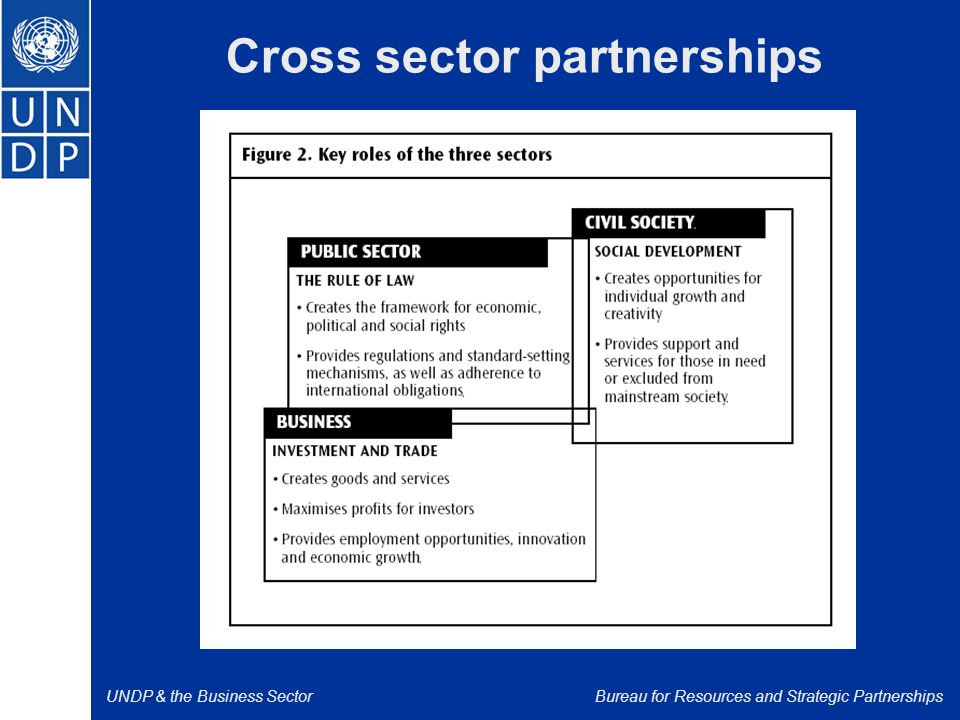 UNDP & the Business SectorBureau for Resources and Strategic Partnerships Cross sector partnerships