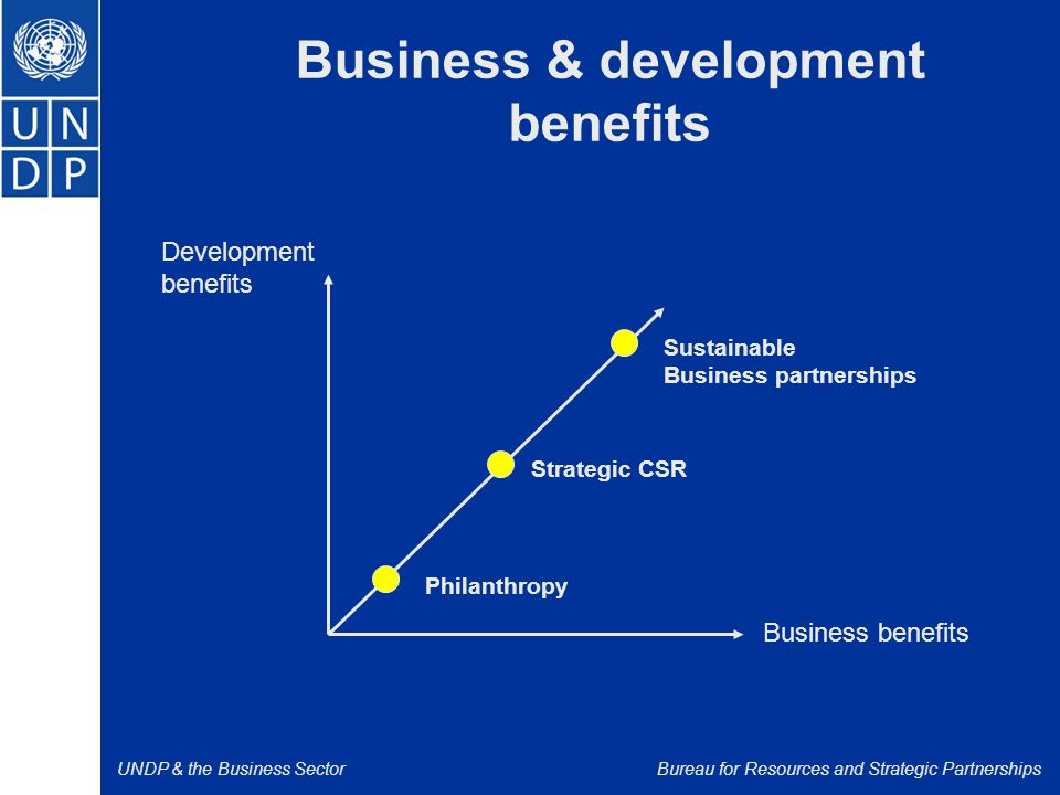 UNDP & the Business SectorBureau for Resources and Strategic Partnerships Development benefits Business benefits Philanthropy Strategic CSR Sustainable Business partnerships Business & development benefits