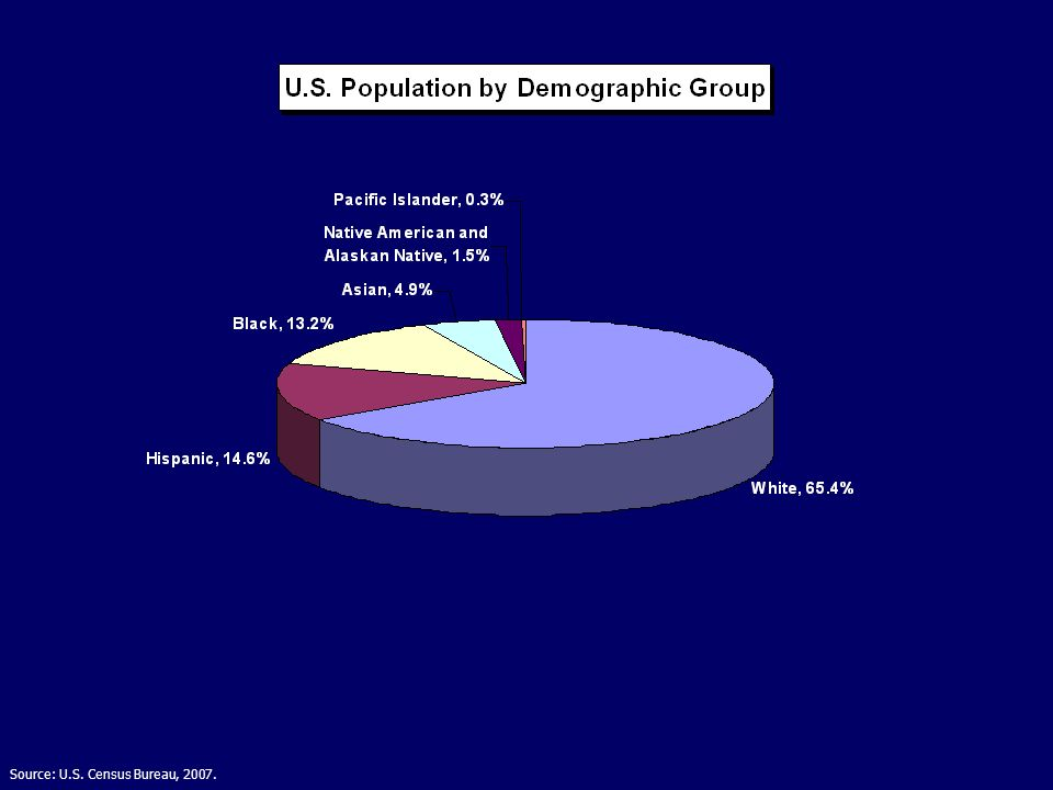 Source: U.S. Census Bureau, 2007.