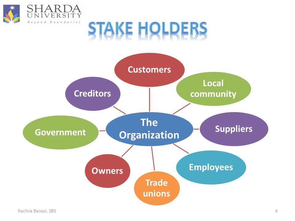 The Organization Customers Local community SuppliersEmployees Trade unions OwnersGovernmentCreditors Rachna Bansal, SBS4