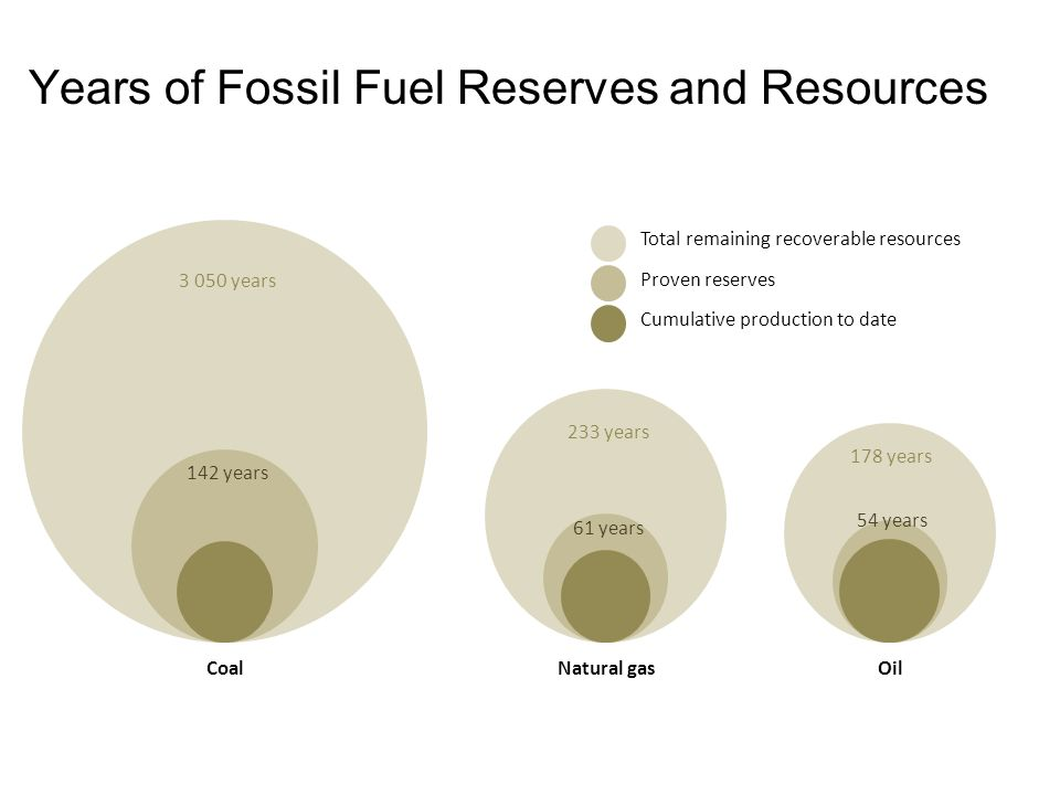 Years of Fossil Fuel Reserves and Resources Total remaining recoverable resources Proven reserves Cumulative production to date CoalNatural gasOil years 233 years 178 years 142 years 61 years 54 years