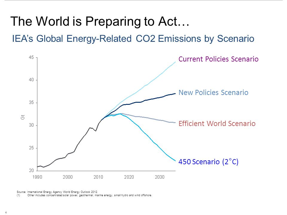 The World is Preparing to Act… IEA's Global Energy-Related CO2 Emissions by Scenario Source: International Energy Agency World Energy Outlook 2012.