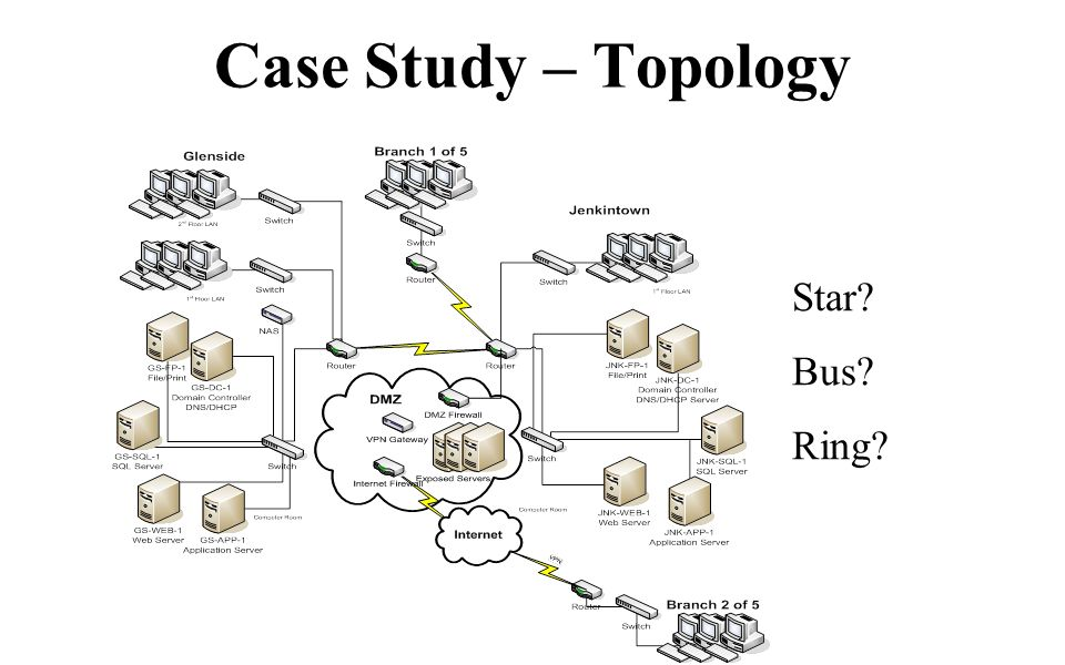 Case Study – Topology Star Bus Ring