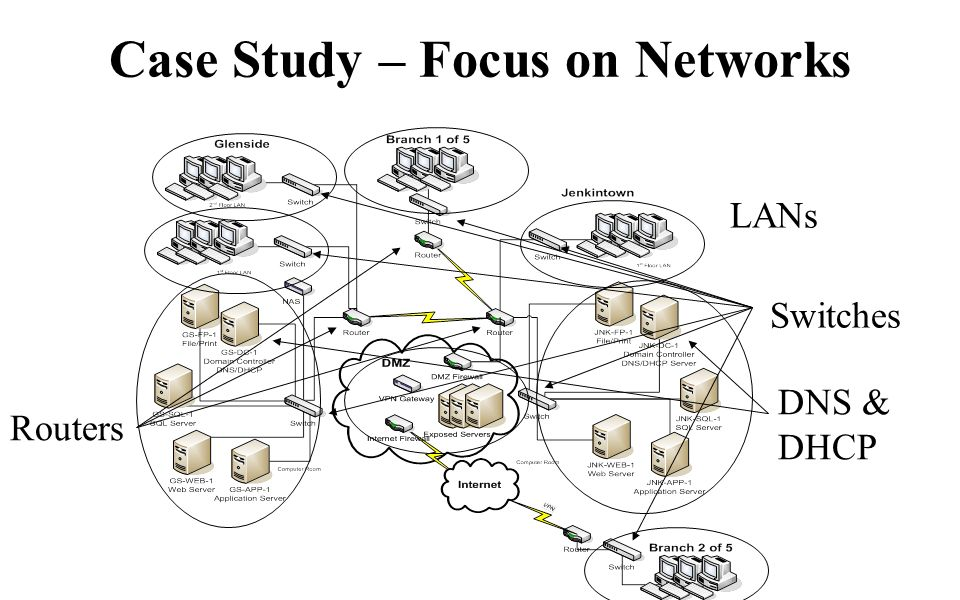 Case Study – Focus on Networks LANs Switches Routers DNS & DHCP
