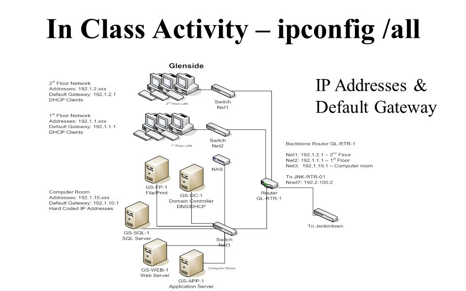 In Class Activity – ipconfig /all IP Addresses & Default Gateway