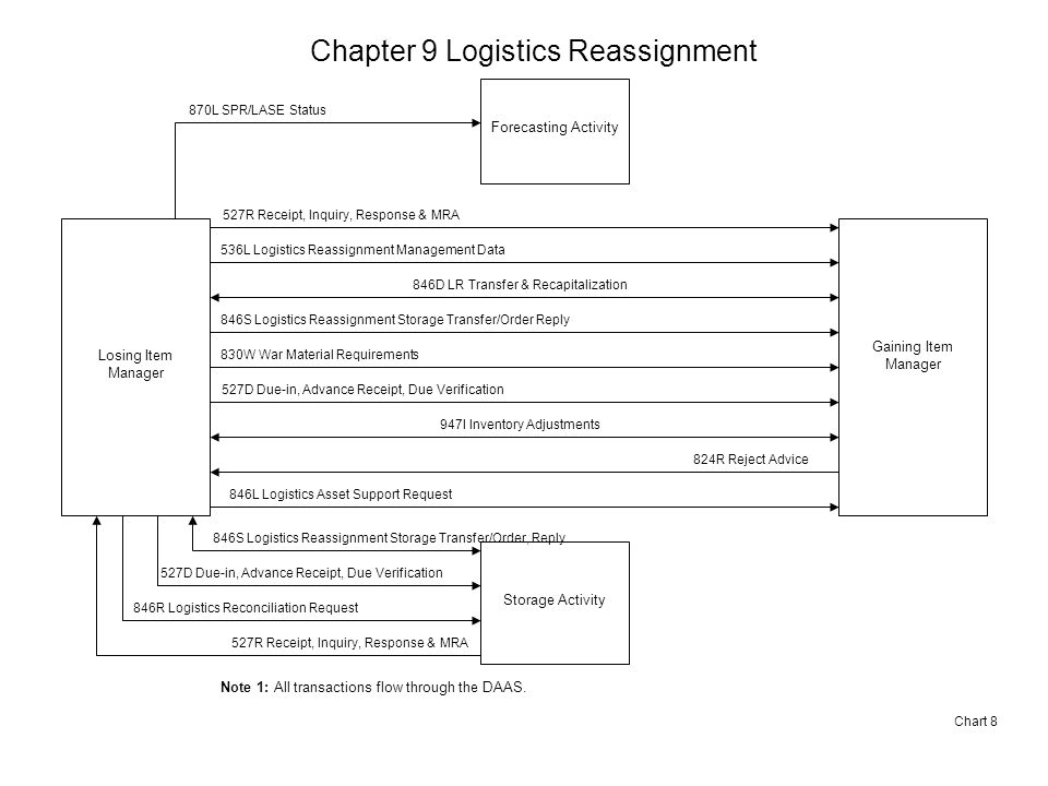 Chapter 9 Logistics Reassignment Chart 8 Losing Item Manager Gaining Item Manager 536L Logistics Reassignment Management Data 846D LR Transfer & Recapitalization 846S Logistics Reassignment Storage Transfer/Order Reply 846S Logistics Reassignment Storage Transfer/Order, Reply Storage Activity 830W War Material Requirements 527D Due-in, Advance Receipt, Due Verification Forecasting Activity 870L SPR/LASE Status 947I Inventory Adjustments 824R Reject Advice 846R Logistics Reconciliation Request 846L Logistics Asset Support Request 527R Receipt, Inquiry, Response & MRA Note 1: All transactions flow through the DAAS.