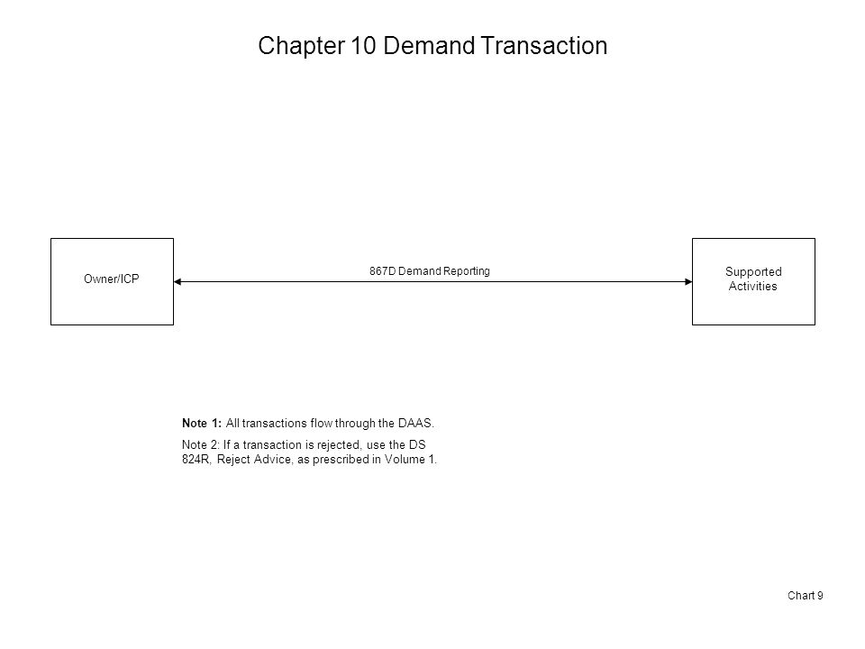 Chapter 10 Demand Transaction Chart 9 Owner/ICP Supported Activities 867D Demand Reporting Note 1: All transactions flow through the DAAS.