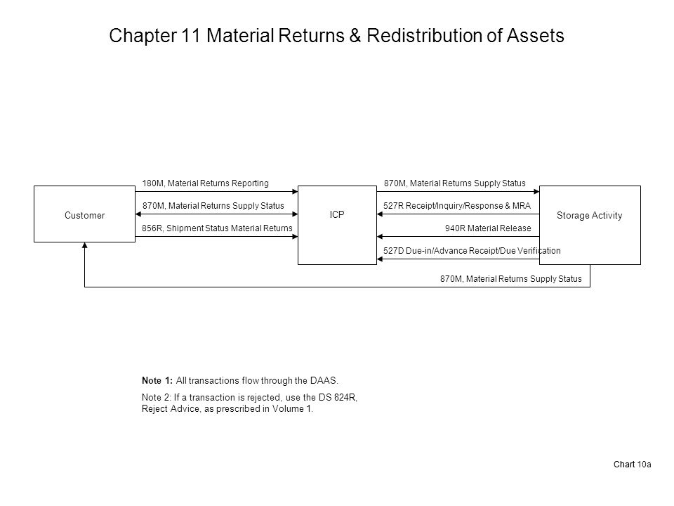 Chapter 11 Material Returns & Redistribution of Assets Chart 10aChart Customer ICP Storage Activity 180M, Material Returns Reporting 870M, Material Returns Supply Status 856R, Shipment Status Material Returns Note 1: All transactions flow through the DAAS.